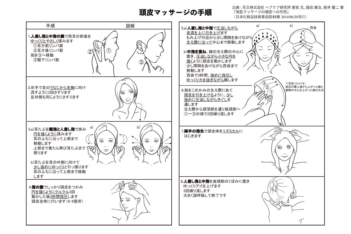 花王ヘアケア研究所が論文で発表した効果的な頭皮マッサージの手順